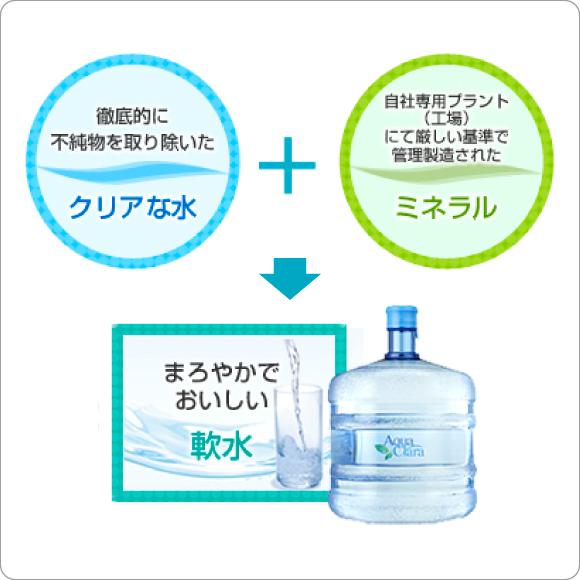 徹底的に不純物を取り除いたクリアな水+自社専用ブラント(工場)にて厳しい基準で管理製造されたミネラル→まろやかでおいしい軟水